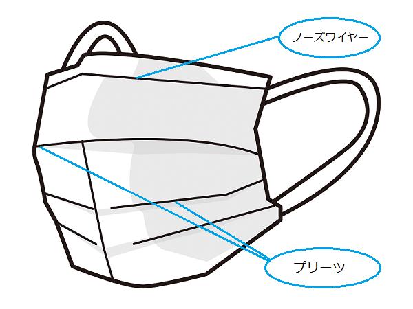 12.不織布マスクの交換頻度と装着方法について教えてください